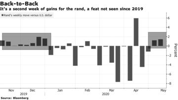 It's a second week of gains for the rand, a feat not seen since 2019
