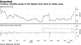 [ABD piyasa koşulları]Hi-tech stocks rebound, 10-year bond yield fell below 1.5% and steady recovery – Bloomberg