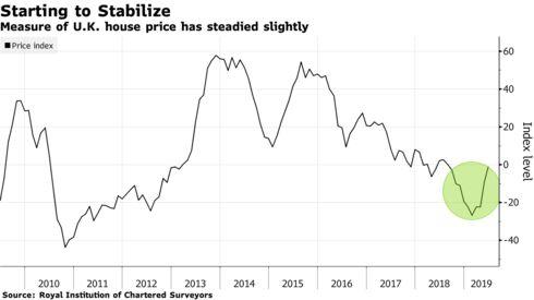 Measure of U.K. house price has steadied slightly