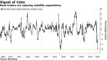 Rand traders are reducing volatility expectations