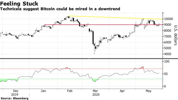 Technicals suggest Bitcoin could be mired in a downtrend