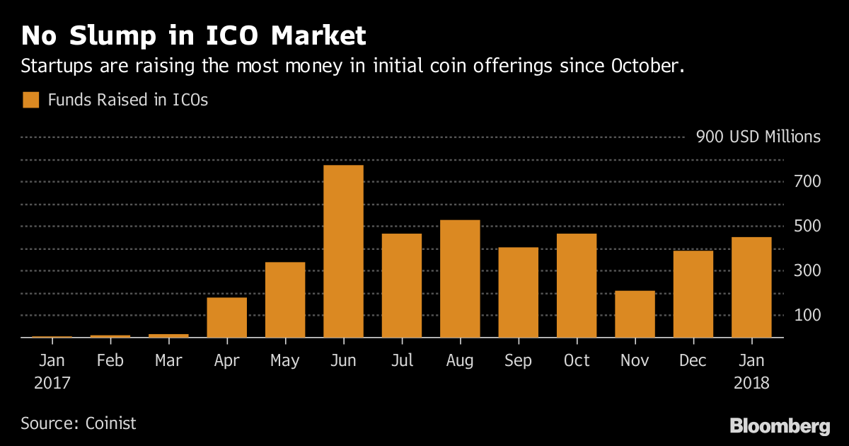 ICO Fundraising Is Rising Even With Crypto Market Downturn