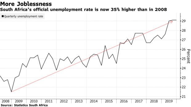 South Africa's official unemployment rate is now 35% higher than in 2008