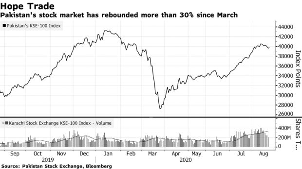 Pakistan's stock market has rebounded more than 30% since March