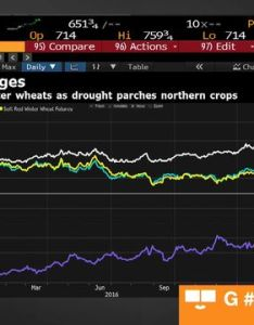 also soybeans and spring wheat surge after usda report bloomberg rh