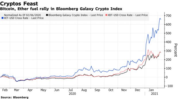 Bitcoin, Ether fuel rally in Bloomberg Galaxy Crypto Index