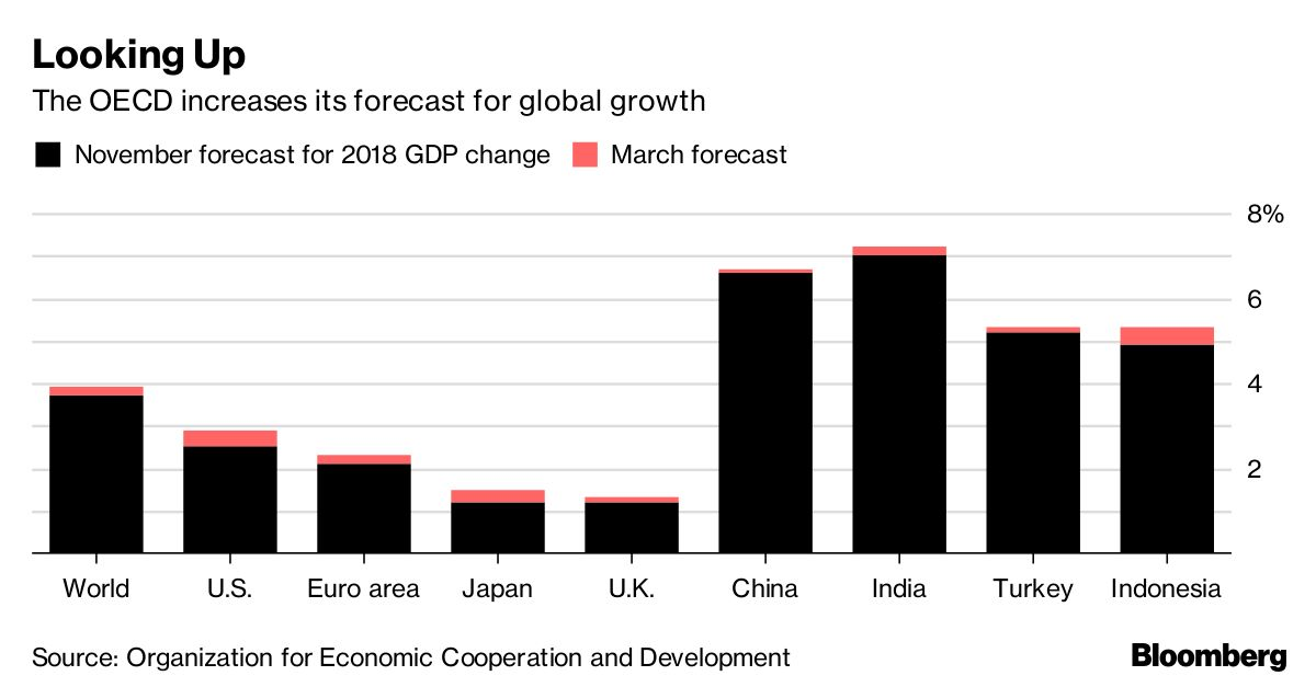 OECD Adds Major Trade War Caveat to Optimistic Global
