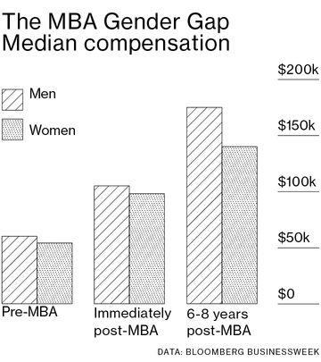 The Real Payoff From an MBA Is Different for Men and Women