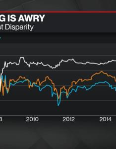 also  deep dive into liquidity and globalization  bloomberg rh