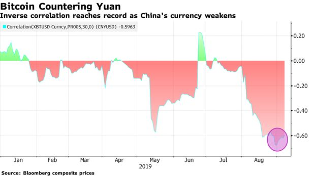 Inverse correlation reaches record as China's currency weakens