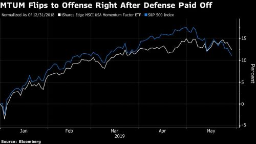 small resolution of momentum etf bets 3 5 billion on tech just as trade war resumes bloomberg