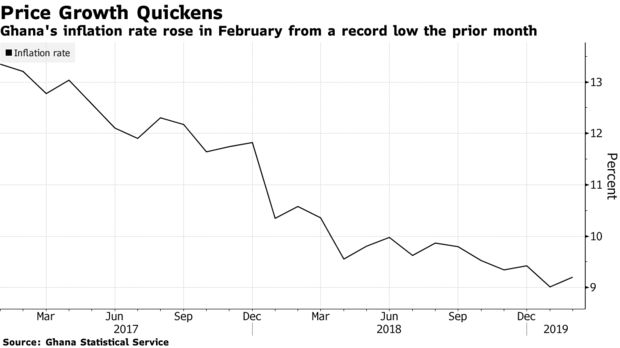 Ghana's inflation rate rose in February from a record low the prior month