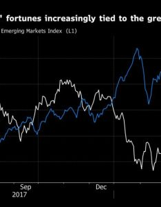 Photographer chris ratcliffe bloomberg also dollar index replaces vix as new market gauge of fear rh