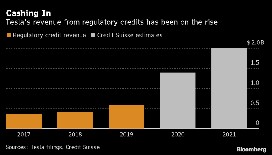 Tesla (TSLA) Emissions-Credit Revenue in 2021 May Rise to $2 Billion, CS  Says - Bloomberg