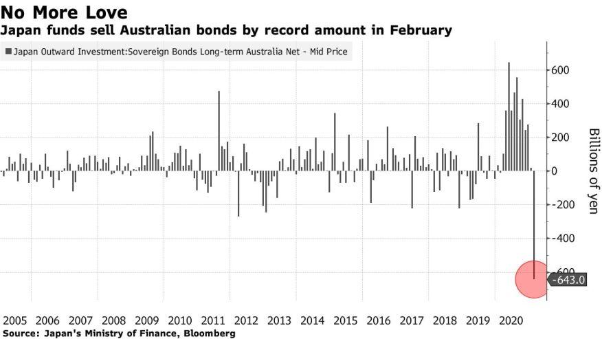 Фонды Японии продали австралийские облигации рекордной суммой в феврале
