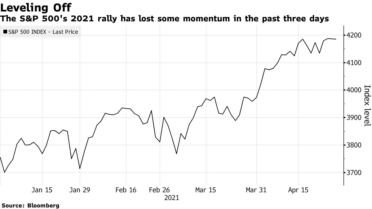 The S&P 500's 2021 rally has lost some momentum in the past three days