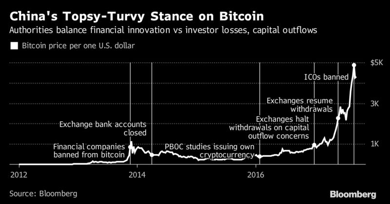Bitcoin is a fraud that will blow up