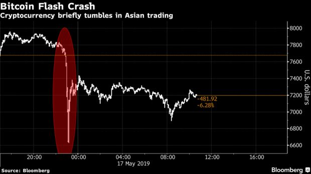 Cryptocurrency briefly tumbles in Asian trading