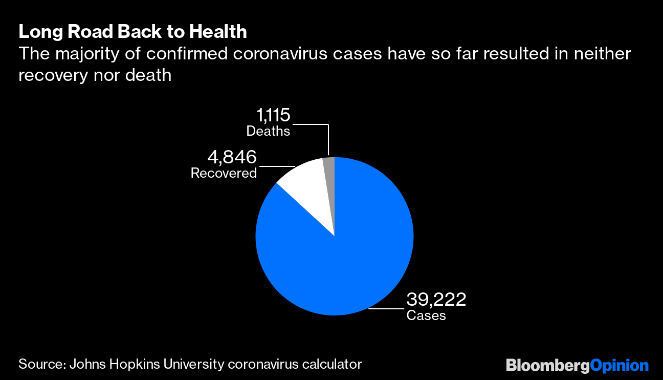 Yes, Coronavirus Is More Troubling Than the Flu - Bloomberg