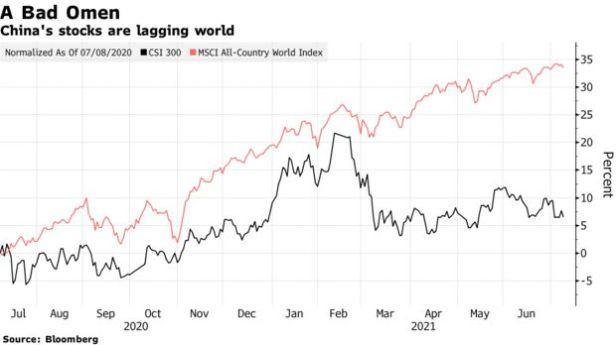 China's stocks are lagging world