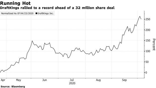 DraftKings se recuperó a un récord antes de un acuerdo de 32 millones de acciones