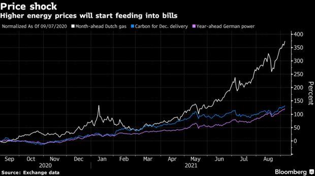 Higher energy prices will start feeding into bills