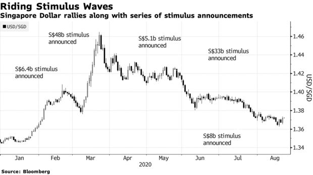 Singapore Dollar rallies along with series of stimulus announcements