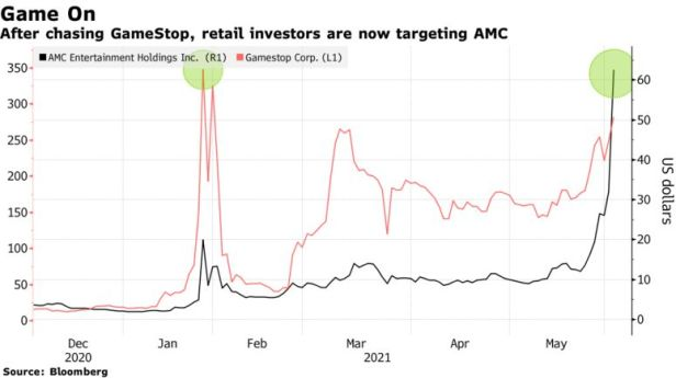 After chasing GameStop, retail investors are now targeting AMC