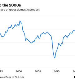 wages are still lagging but all other indicators show the u s economy performing as strongly as at any time since the mid 2000s and possibly even since  [ 1200 x 768 Pixel ]