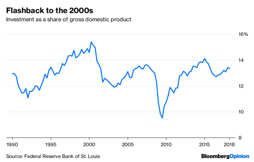 small resolution of wages are still lagging but all other indicators show the u s economy performing as strongly as at any time since the mid 2000s and possibly even since