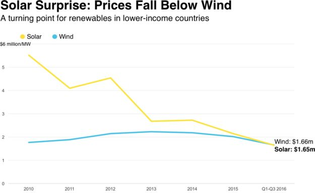 Disclosed capex for onshore wind and PV projects in 58 non-OECD countries Source: Bloomberg New Energy Finance