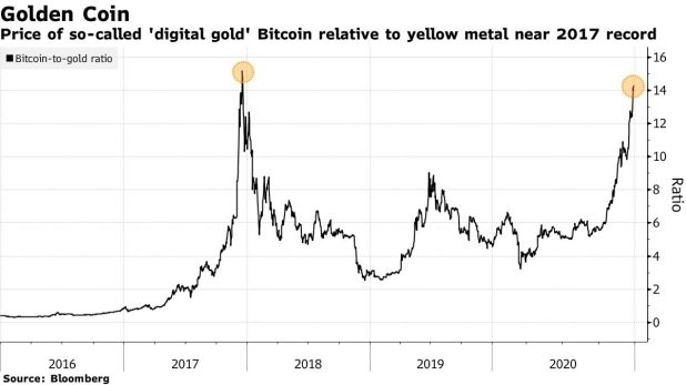 The so-called 'digital gold' bitcoin price relative to the yellow metal near 2017 record