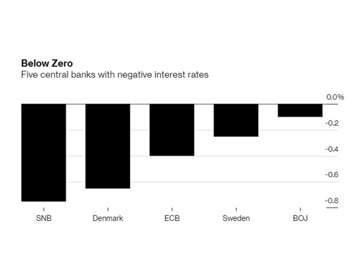 Negative Rates Actually Cut Lending, University Research