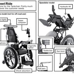 Tank Chair Wheelchair Weaving Rope Seats Founded By Army Vet Tankchair Makes All Terrain Wheelchairs Bloomberg The Incredible Stair Climbing Self Parking Amphibious
