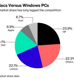 apple s macs versus windows pcs [ 1200 x 812 Pixel ]