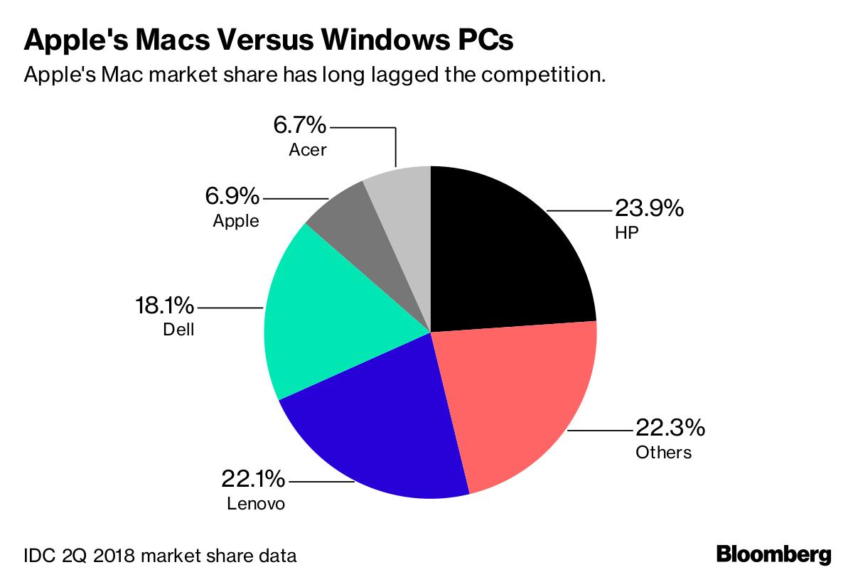 hight resolution of apple s macs versus windows pcs
