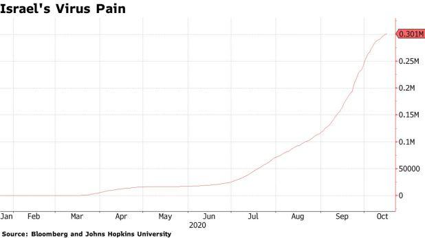 Israel virus pain