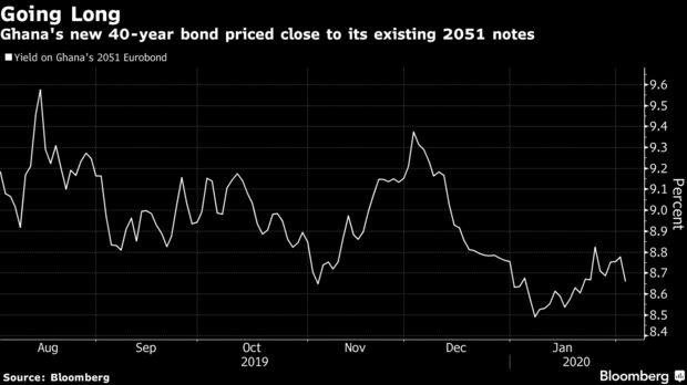 Ghana's new 40-year bond priced close to its existing 2051 notes