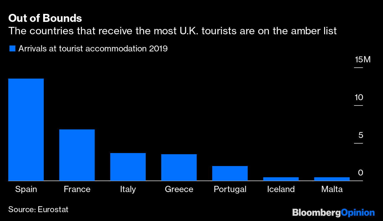 Check spelling or type a new query. U K Travel List Helps Portugal But Hurts Spain Greece And Italy Bloomberg