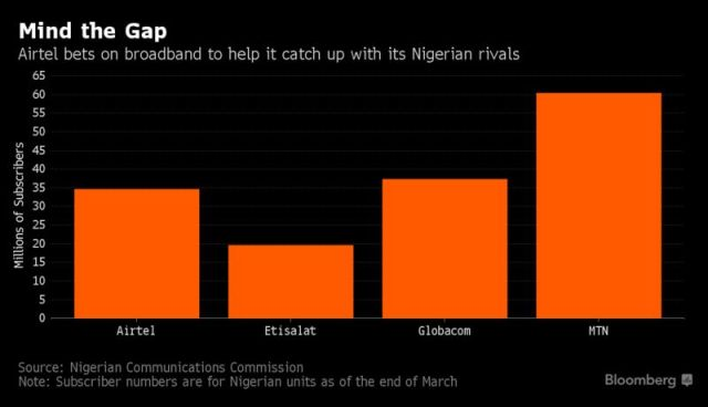 Bharti Airtel Bets On Nigeria Broadband Drive To Chase Down MTN