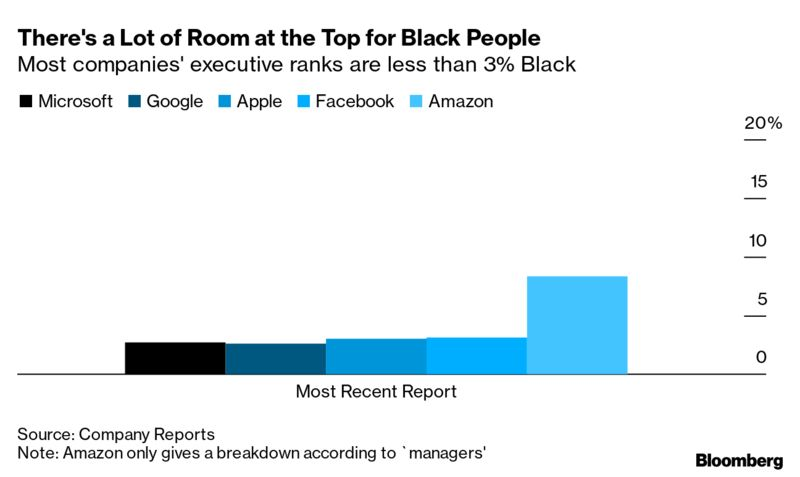 There's a Lot of Room at the Top for Black People