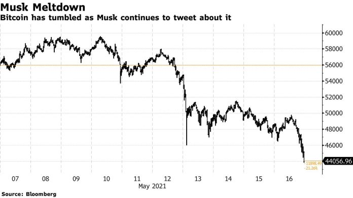Bitcoin has tumbled as Musk continues to tweet about it