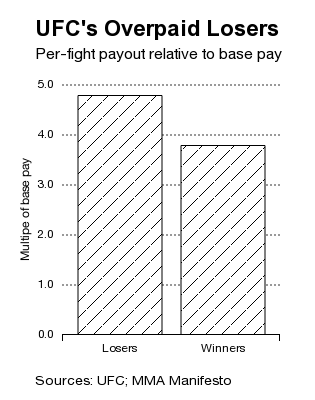Executive Pay Analogy: As UFC Fighters Earn More, They