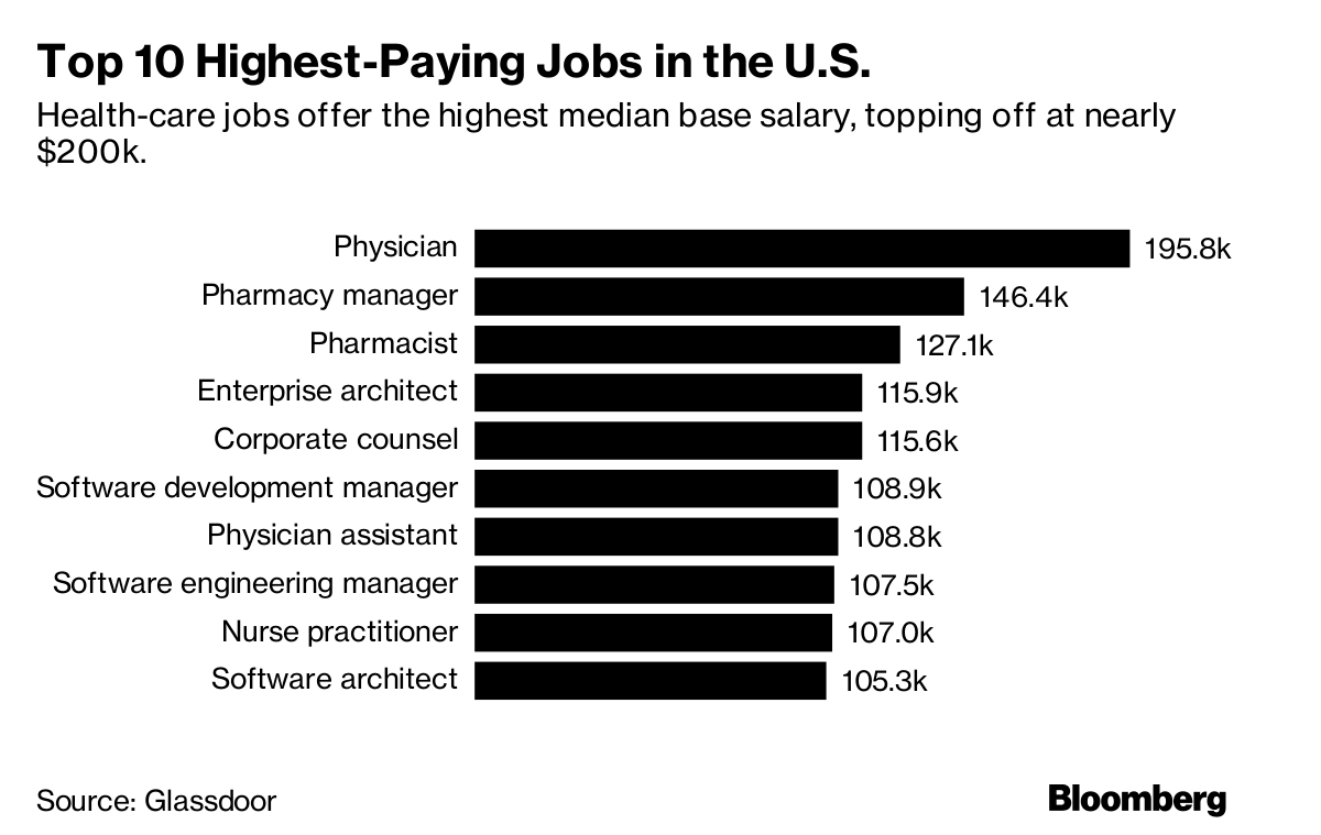 These Are the Highest-Paying Jobs in the U.S. Right Now