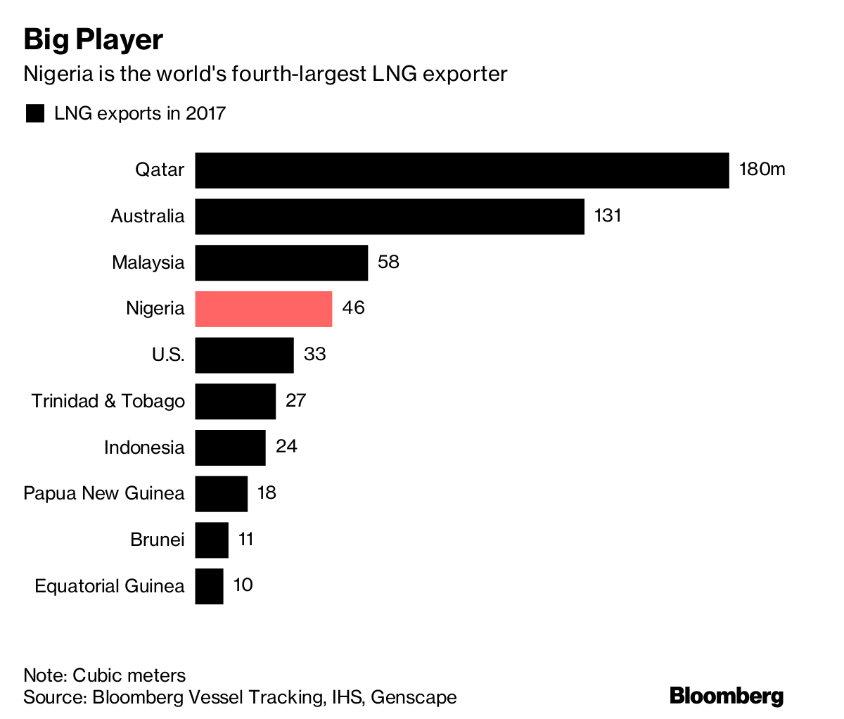 Africa Oil Giant Needs $12 Billion to Avoid Missing LNG