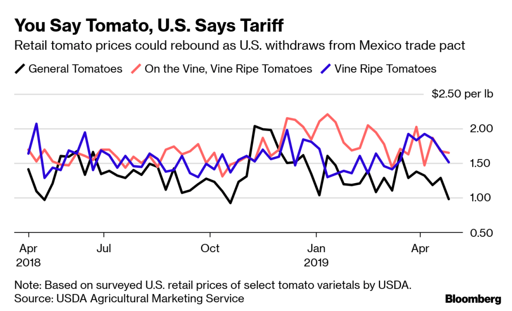 medium resolution of note based on surveyed u s retail prices of select tomato varietals by usda