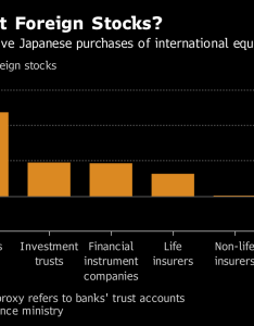 Note pension fund proxy refers to banks  trust accounts also yen haven status eclipsed by japan hunger for foreign stocks bloomberg rh