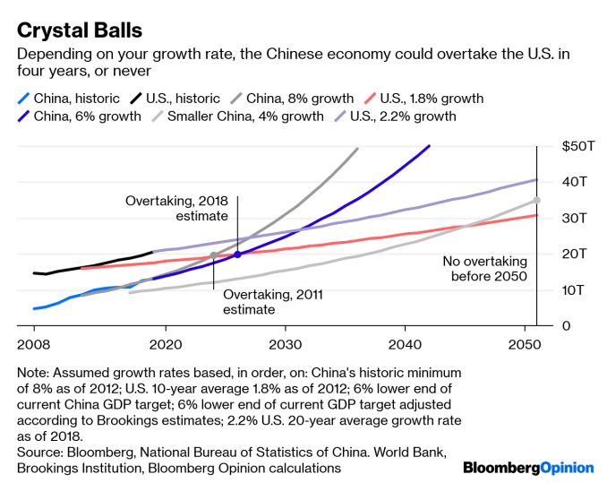 Will China Overtake U.S. GDP? Depends How You Count - Bloomberg