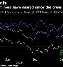 the global iron ore market is reeling from the sustained and expanding impact of vale sa s deadly dam breach last month which has roiled prices and spurred  [ 1200 x 675 Pixel ]