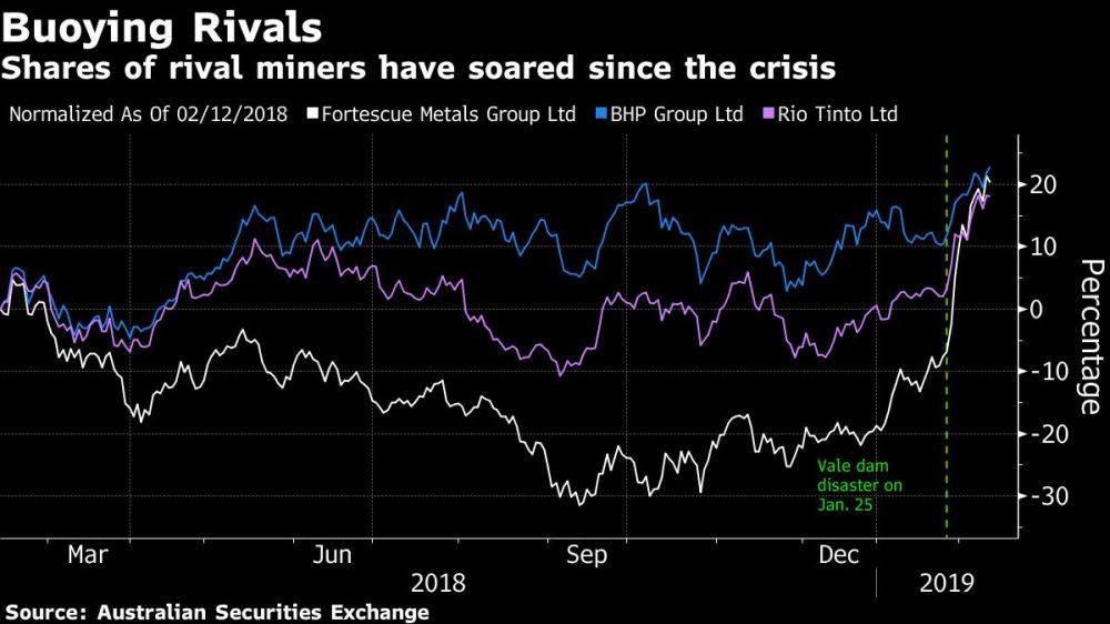 medium resolution of the global iron ore market is reeling from the sustained and expanding impact of vale sa s deadly dam breach last month which has roiled prices and spurred
